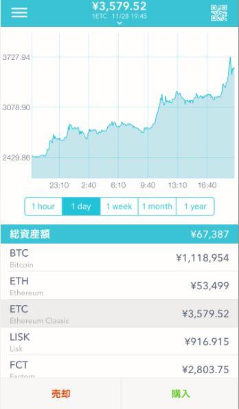 仮想通貨が140%増!追加入金で100万超えのビットコイン購入